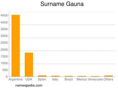 Surname Gauna