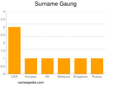 Surname Gaung