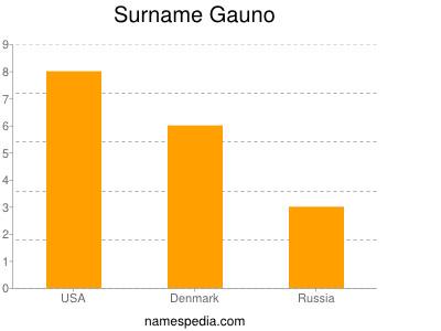 Surname Gauno