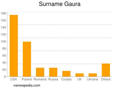 Surname Gaura