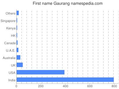 Given name Gaurang