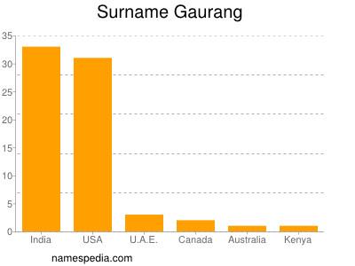 Surname Gaurang