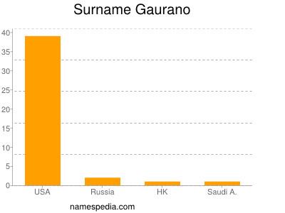 Surname Gaurano