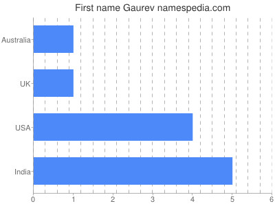 Given name Gaurev