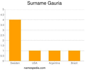Surname Gauria