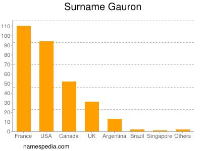 Surname Gauron