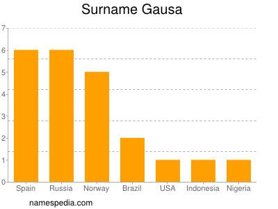 Surname Gausa