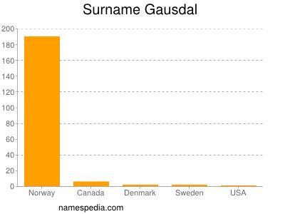 Surname Gausdal