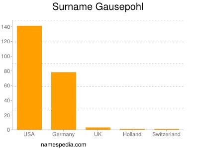 Surname Gausepohl