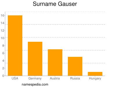 Surname Gauser