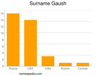Surname Gaush