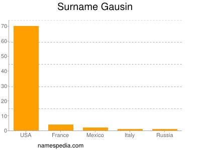 Surname Gausin