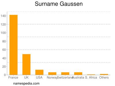 Surname Gaussen
