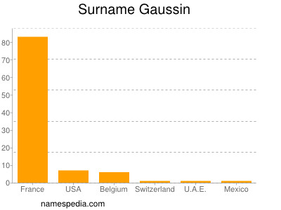 Surname Gaussin