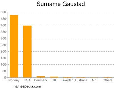 Surname Gaustad