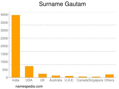 Surname Gautam