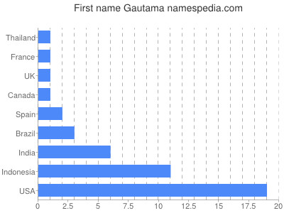 Given name Gautama