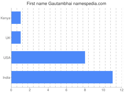 Given name Gautambhai