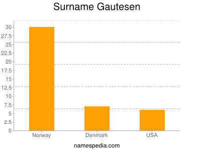 Surname Gautesen