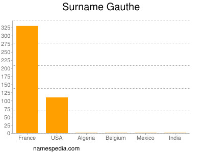 Surname Gauthe