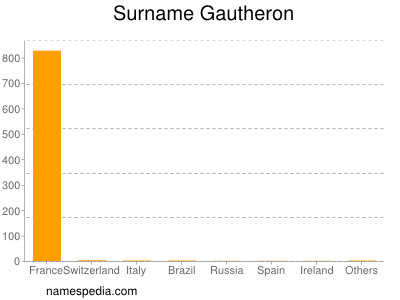 Surname Gautheron
