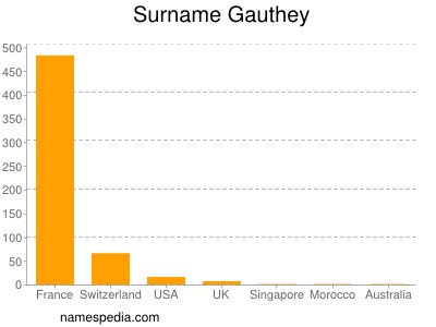 Surname Gauthey