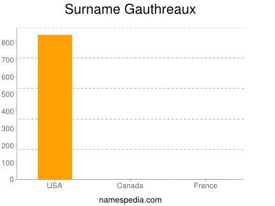 Surname Gauthreaux
