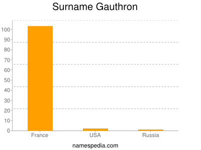 Surname Gauthron