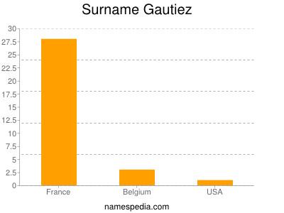 Surname Gautiez