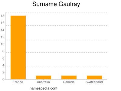 Surname Gautray