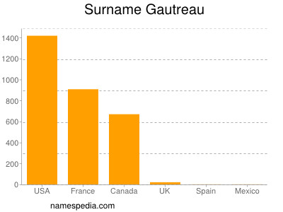 Surname Gautreau