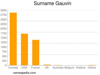 Surname Gauvin