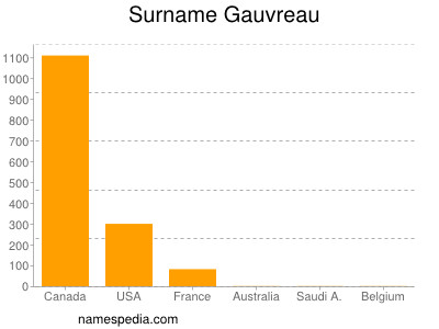 Surname Gauvreau