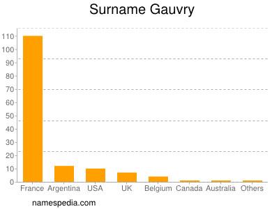 Surname Gauvry