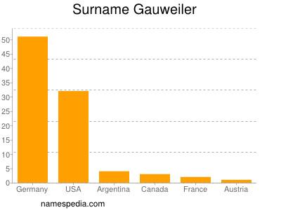 Surname Gauweiler