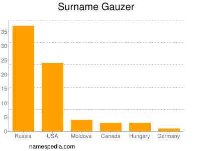 Surname Gauzer