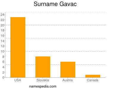 Surname Gavac