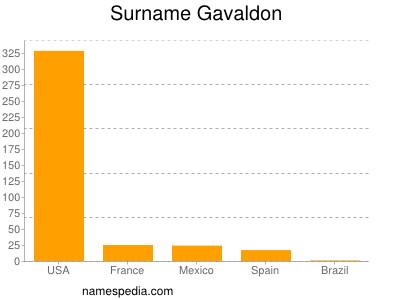 Surname Gavaldon