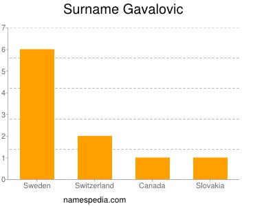 Surname Gavalovic