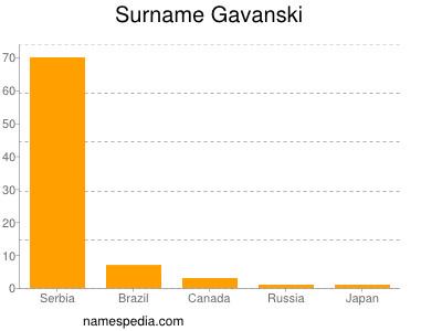 Surname Gavanski