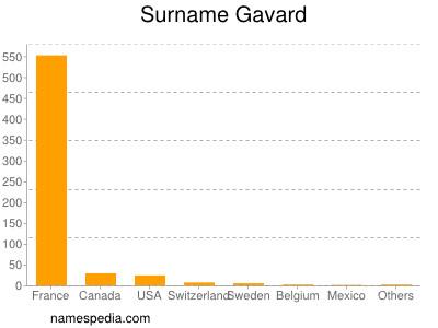 Surname Gavard