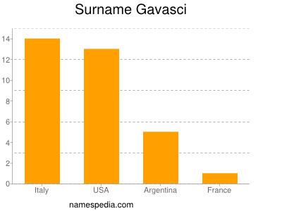Surname Gavasci