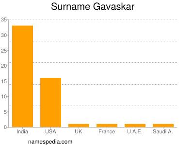 Surname Gavaskar