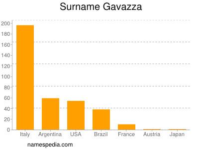 Surname Gavazza