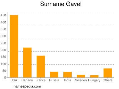 Surname Gavel