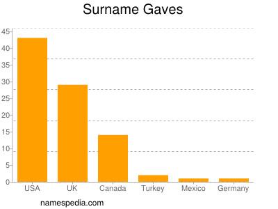 Surname Gaves