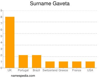 Surname Gaveta