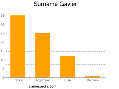 Surname Gavier