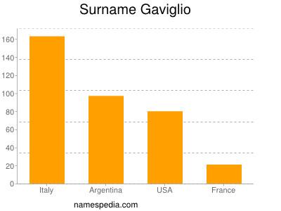 Surname Gaviglio