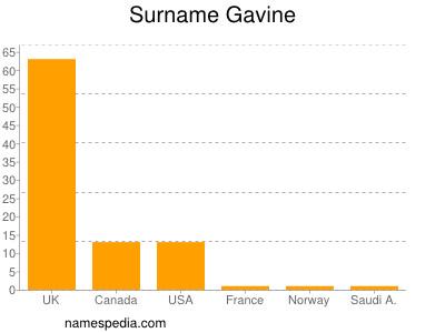 Surname Gavine